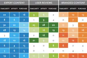 Which Type of Online Content Most Influences Consumers?