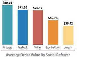 Social Media Lags Search, Email in E-commerce Conversions
