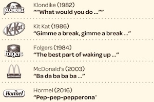 Memorable Ad Jingles: Can Consumers Recall Classic Commercial Tunes?