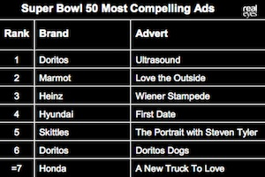 Facial Expression Study: The Most Engaging Super Bowl Ads