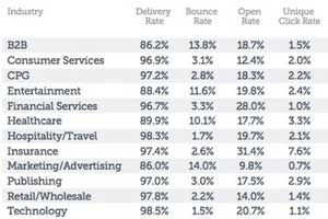 Marketing Email Benchmarks: Open Rates, CTRs, Device Trends