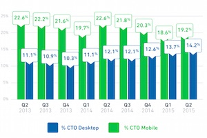 Email Benchmarks 2Q15: Engagement Is Higher Than Ever