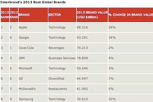 Most Valuable Global Brands: Apple, Google, and Coca-Cola