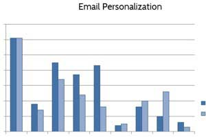 How Much Do Retail Marketers Personalize Websites and Emails?