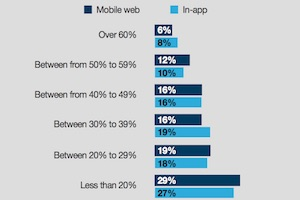 Marketers' Top Mobile Advertising Challenges