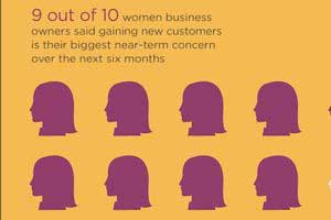 The State of Woman-Owned Small Businesses [Infographic]