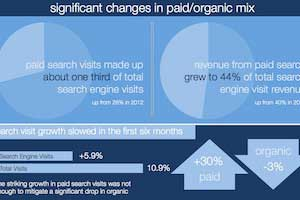 Paid Search vs. Organic Search: Which Converts Better?