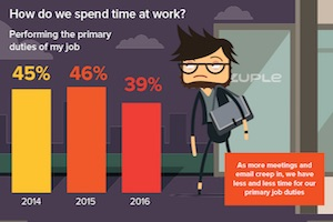 What Motivates, Challenges, and Infuriates Office Workers [Infographic]