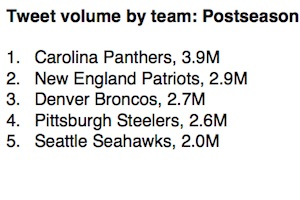 The Most Followed, and Talked About, NFL Teams on Twitter