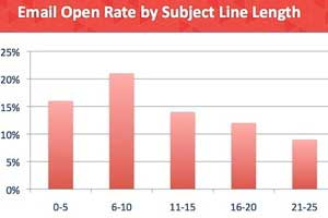 The Most Effective Email Subject Line Length