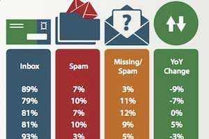 22% of Opt-in Emails Not Reaching Inboxes