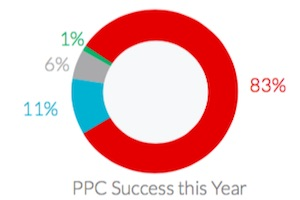 The Most Effective PPC Channels
