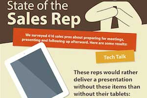 State of the Sales Rep: 33% Can't Find Materials, 20% Prep in the Shower [Infographic]