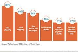 Online Shopping Trends 2013: Most Popular Categories, Top Purchase Drivers