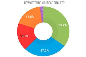 Do Publishers Value PR Pitches?