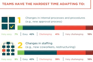 How Marketers Feel About Workplace Changes [Infographic]
