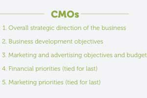 Are CMOs and CFOs Aligned?