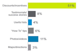What Consumers Expect of Local Businesses on Facebook