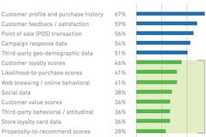 Marketers Struggling With Social and Relationship Data