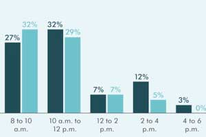 What Time of Day Do Marketers Feel Most Productive?