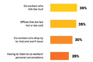 Marketers' Top Work Motivators, Productivity Killers, and Office Irritations