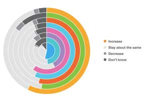 The Top Digital Priorities for Marketers in 2014