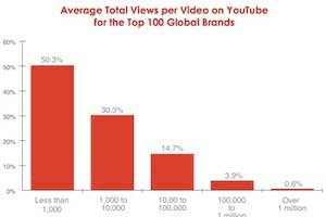 Successful Brands on YouTube: Best-Practices and Metrics