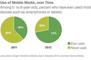 75% of American Children Under 8 Have Access to a Smartphone or Tablet