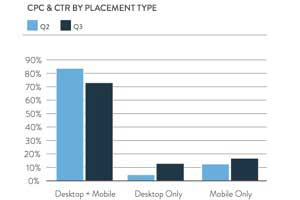 Facebook News Feed and Mobile Ads Outperform Prior Units