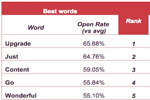 The Five Most Effective (and Ineffective) Words in Email Subject Lines
