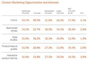 B2B Lead Generation: What Marketers Want