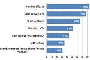 2014 B2B Content Marketing Benchmarks