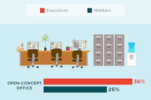 Which Office Setup Is Best for Marketers' Creativity?