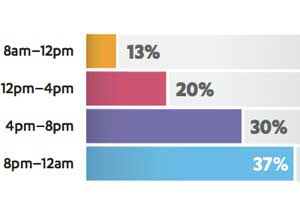 The Video Consumption Habits of US Consumers