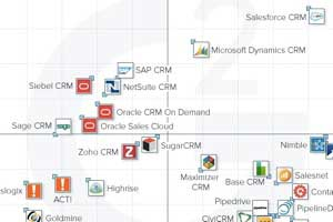 The Top CRM Software Systems