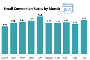 The Best Months for Retail Email CTRs, Unsubscribes, and Conversions