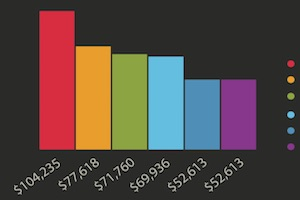 SEO Jobs: Average Salaries, Top Cities for Candidates