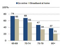 How Older Americans Are Using the Internet and Mobile Devices