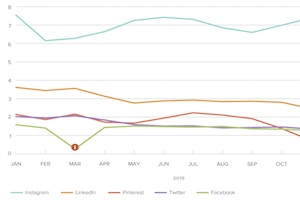 Social Media Follower-Growth Benchmarks for Brands