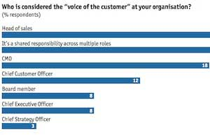 Should Senior Marketers Be the 'Voice of the Customer'?