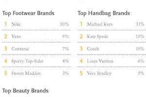 The Most Popular Fashion and Beauty Brands With Teens