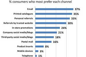 Marketers Undervalue Email, Overvalue Personalization
