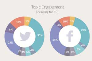 The Most Popular Topics on Facebook and Twitter