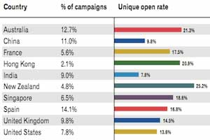 Holiday Email Campaigns: Global Trends and Benchmarks