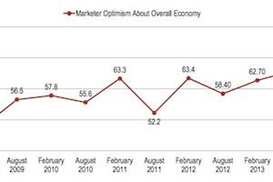 CMOs Struggle to Valuate Impact of Marketing Spend; Optimistic About Economy