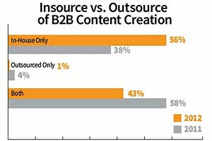 2013 B2B Content Marketing Benchmarks, Budgets, and Trends