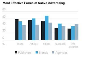 Native Advertising Trends: Brands See Value, Publishers Like Sponsored Posts