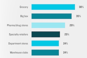 Is Amazon Better Than Traditional Retailers at Personalization?