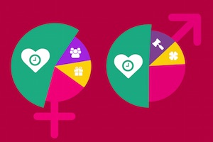 Valentine's Day Gifts: Average Spend, Most Desired Items [Infographic]