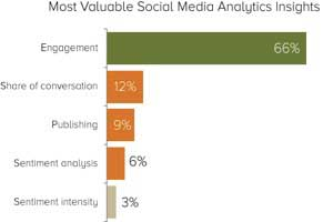 Why Marketers Use Social Media Analytics Tools
